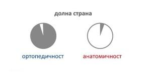 Symbols O&A Down Viscotech Class