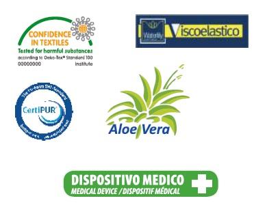 Сертификати на матрак Viscofoam Aloe Merino