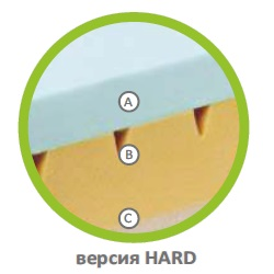 Разрез на матрак Cubotto Firm&Soft Hard
