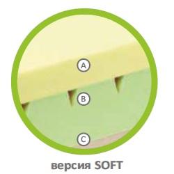 Разрез на матрак Cubotto Firm&Soft Soft
