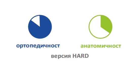 Степени на твърдост при вариант HARD на матрак CUBOTTO FIRM&SOFT