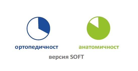 Степени на твърдост при вариант SOFT на матрак CUBOTTO FIRM&SOFT