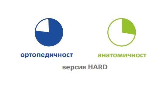 Степени на твърдост при вариант HARD на матрак TRILOGY FIRM&SOFT