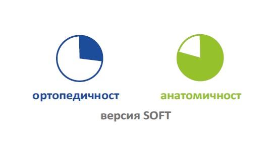 Степени на твърдост при вариант SOFT на матрак TRILOGY FIRM&SOFT